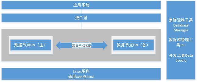 GaussDB GaussDB 100产品架构图(主备)