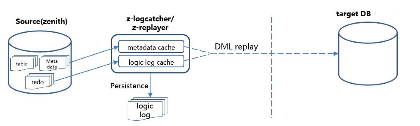 GaussDB 逻辑复制流程图