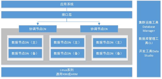 GaussDB GaussDB 100产品架构图(分布式)