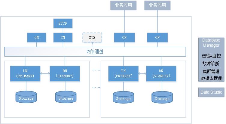 GaussDB 软件架构(分布式)
