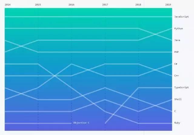 盘点:2019年最赚钱的10种编程语言