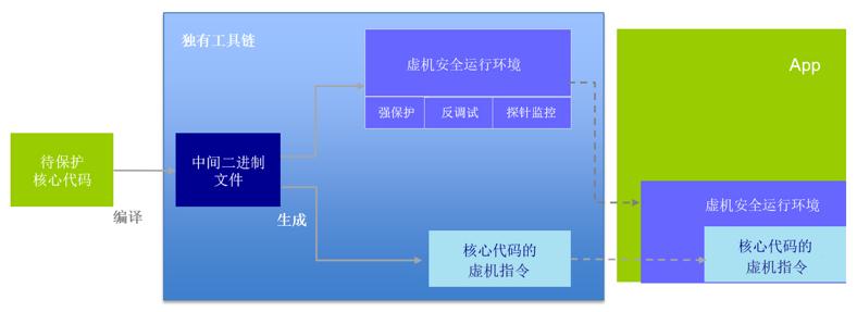 虚机源码保护加固流程