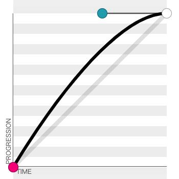 ease-out 贝塞尔曲线