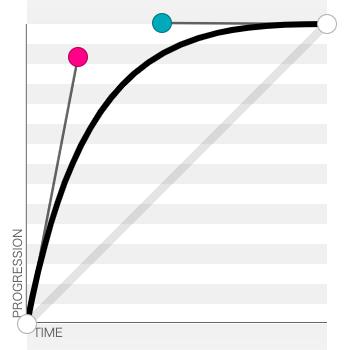 调整后的贝塞尔曲线